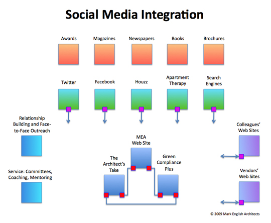 Traditional media, shown at top, do not offer the scalability and interactivity of social media.