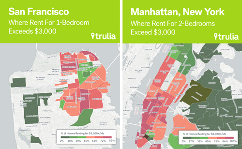 San Francisco rentals are officially more expensive than Manahattan now. A 1-bedroom costs $3K here. In Manhattan, you can get a 2-bedroom for that same price. Images from Trulia.com