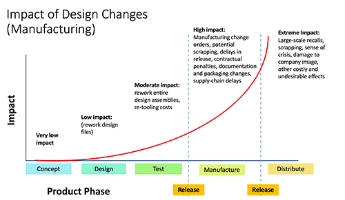 The impact of the same design change can be minimal or severe, depending on whether it occurs early or late in a project. This can apply to any tangible custom-designed product that involves multiple parties and extensive materials processing or construction.