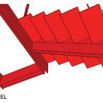 Inclination and Evolution: A Stair Design
